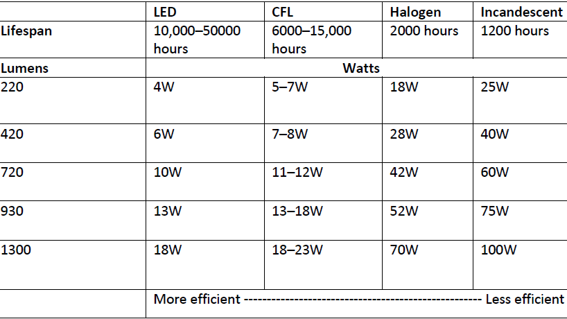 A table that compares the lumen rating of LED, Halogen and CFL lights.